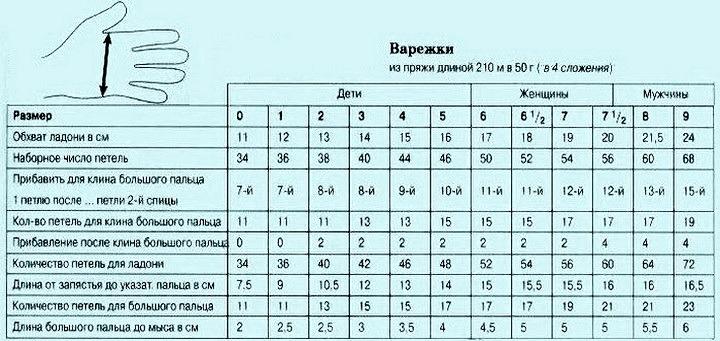 Таблица вязания детских варежек 88